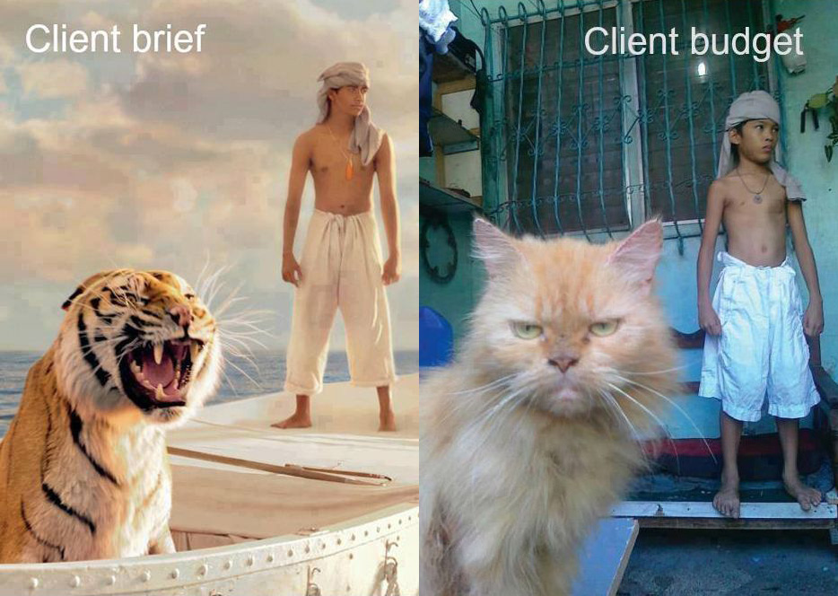 Markenpositionierung: Client Budget vs Client Brief